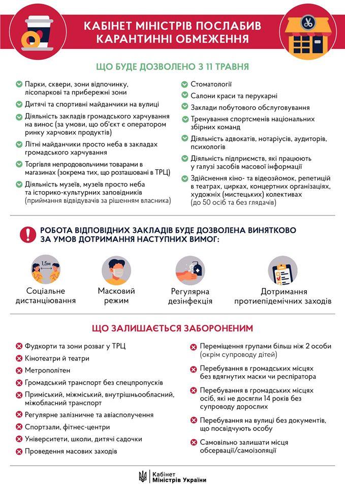 Ослабление карантина в Украине