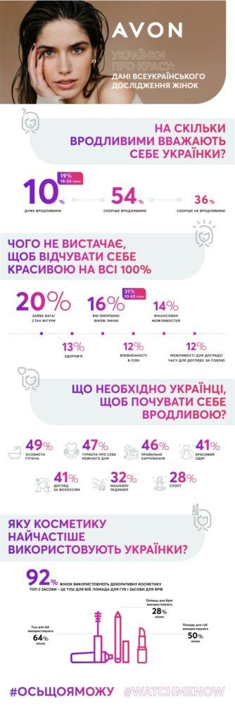 Тільки 10% українок вважають себе красивими на 100% — дослідження Avon